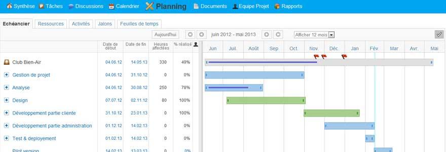 gestion et de planification